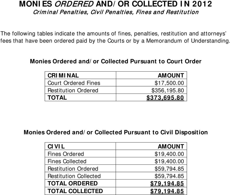 Monies Ordered and/or Collected Pursuant to Court Order CRIMINAL AMOUNT Court Ordered Fines $17,500.00 Restitution Ordered $356,195.80 TOTAL $373,695.
