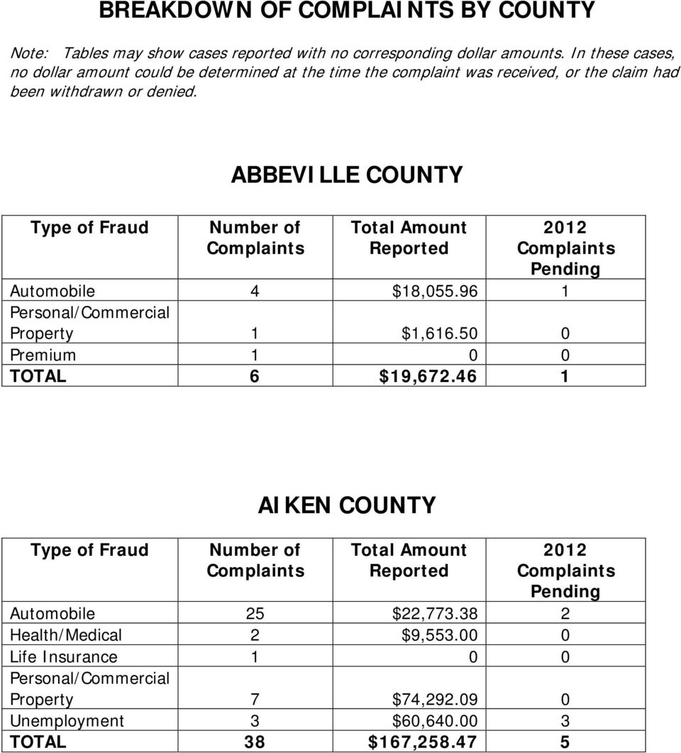 denied. ABBEVILLE COUNTY Automobile 4 $18,055.96 1 Property 1 $1,616.50 0 Premium 1 0 0 TOTAL 6 $19,672.
