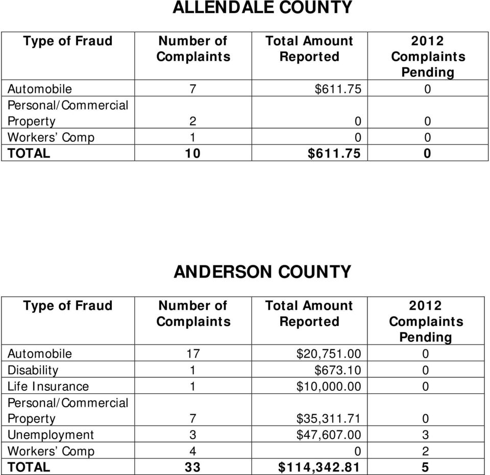 75 0 ANDERSON COUNTY Automobile 17 $20,751.00 0 Disability 1 $673.