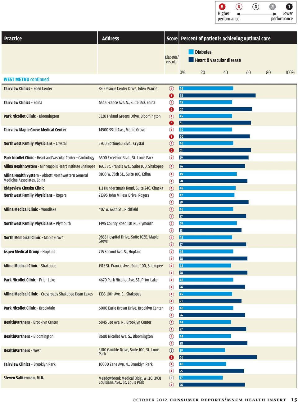 ratings of physician offices in minnesota Special Report for