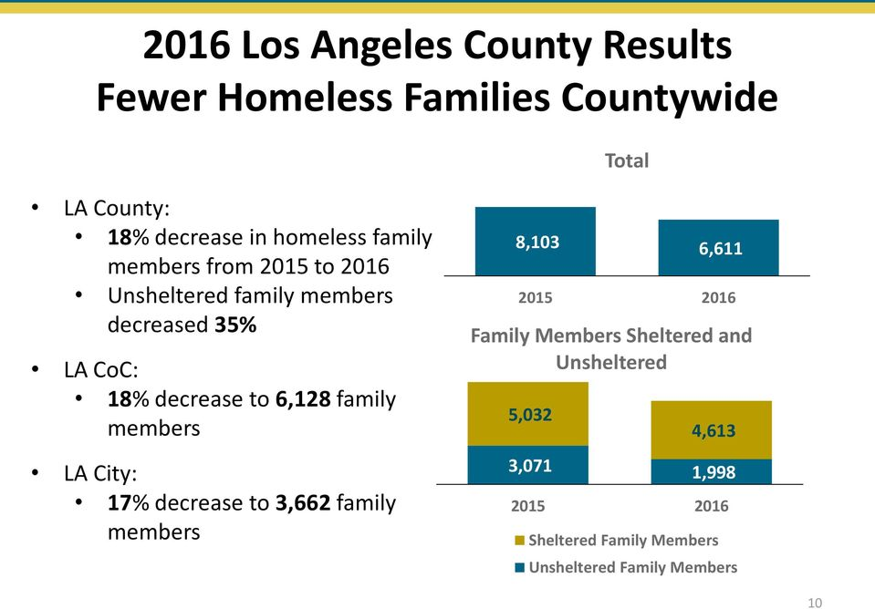 decrease to 6,128 family members LA City: 17% decrease to 3,662 family members 8,103 6,611 Family