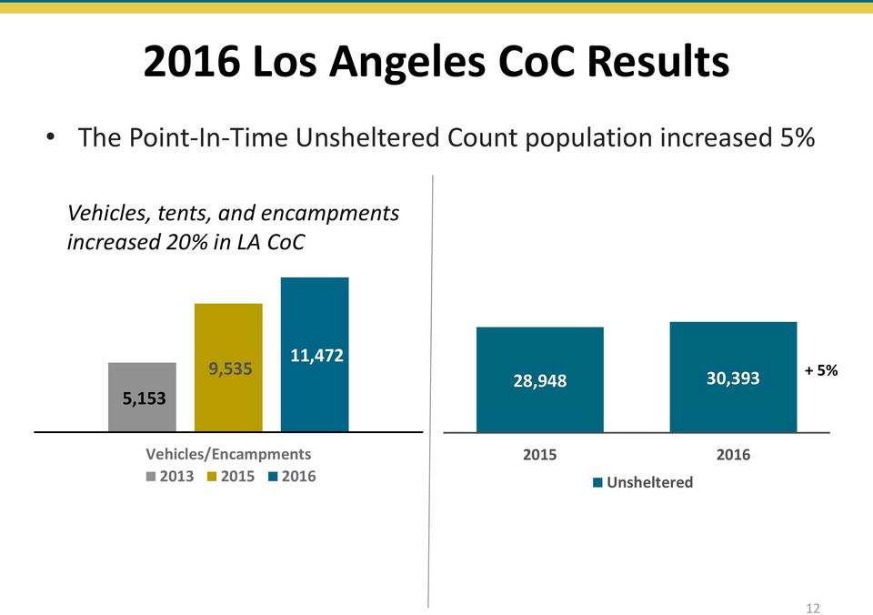 tents, and encampments increased 20% in LA CoC 5,153