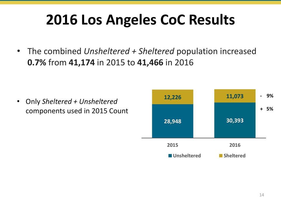 7% from 41,174 in 2015 to 41,466 in 2016 Only Sheltered +