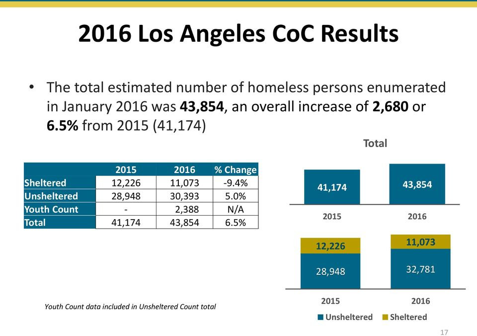 5% from 2015 (41,174) Total % Change Sheltered 12,226 11,073-9.4% Unsheltered 28,948 30,393 5.