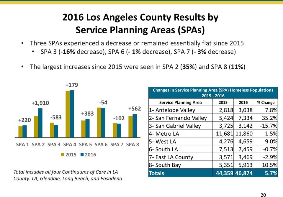 Continuums of Care in LA County: LA, Glendale, Long Beach, and Pasadena Changes in Service Planning Area (SPA) Homeless Populations 2015-2016 Service Planning Area % Change 1- Antelope Valley 2,818