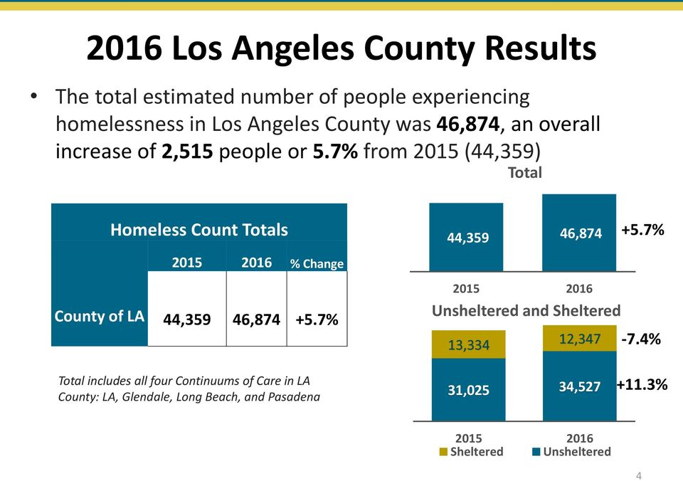 7% from 2015 (44,359) Total Homeless Count Totals % Change County of LA 44,359 46,874 +5.