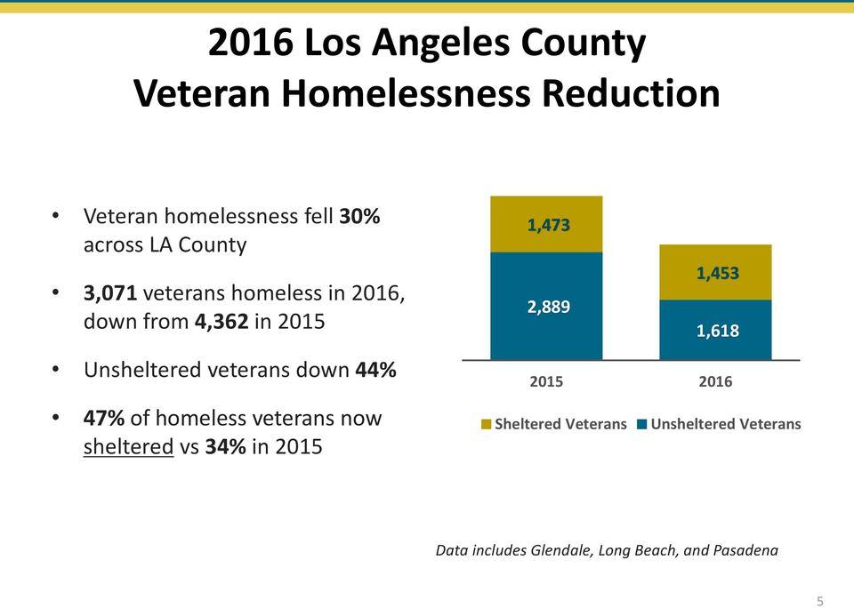 veterans down 44% 47% of homeless veterans now sheltered vs 34% in 2015 1,473 1,453 2,889