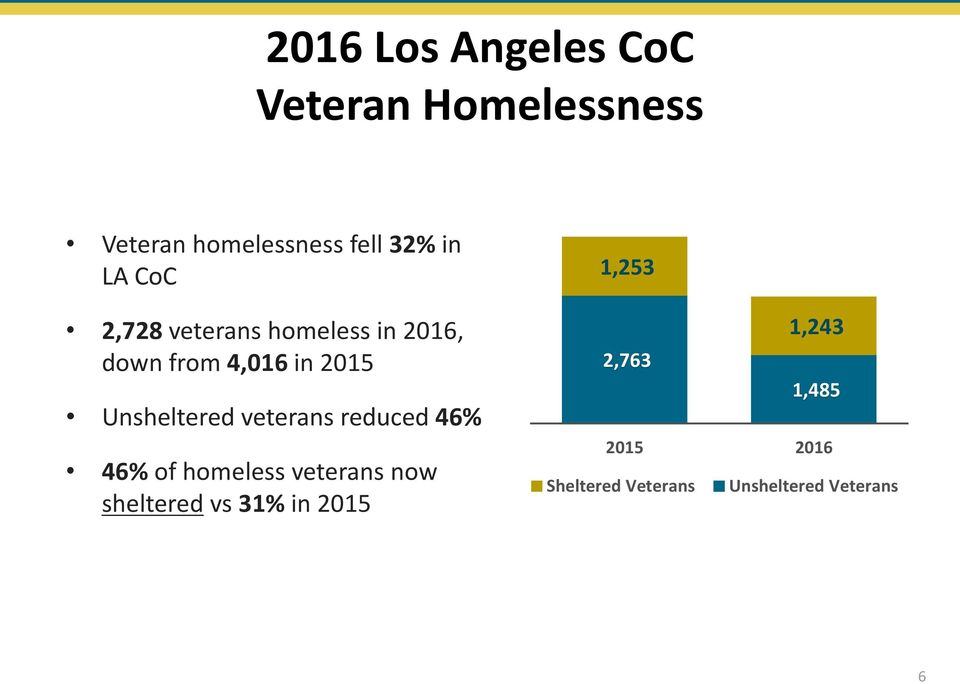 Unsheltered veterans reduced 46% 46% of homeless veterans now sheltered