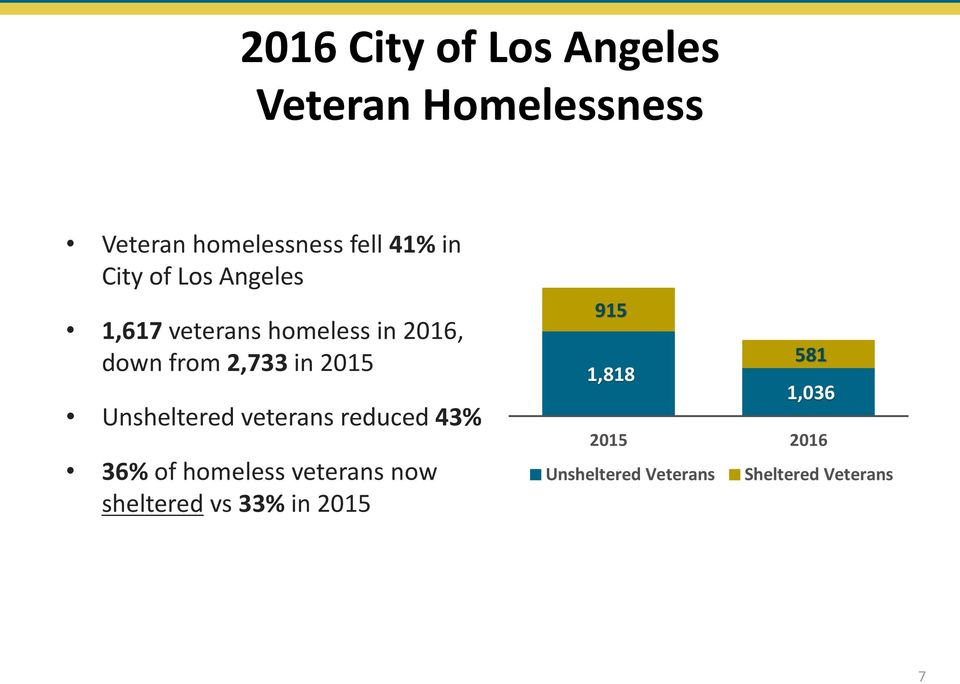 2015 Unsheltered veterans reduced 43% 36% of homeless veterans now
