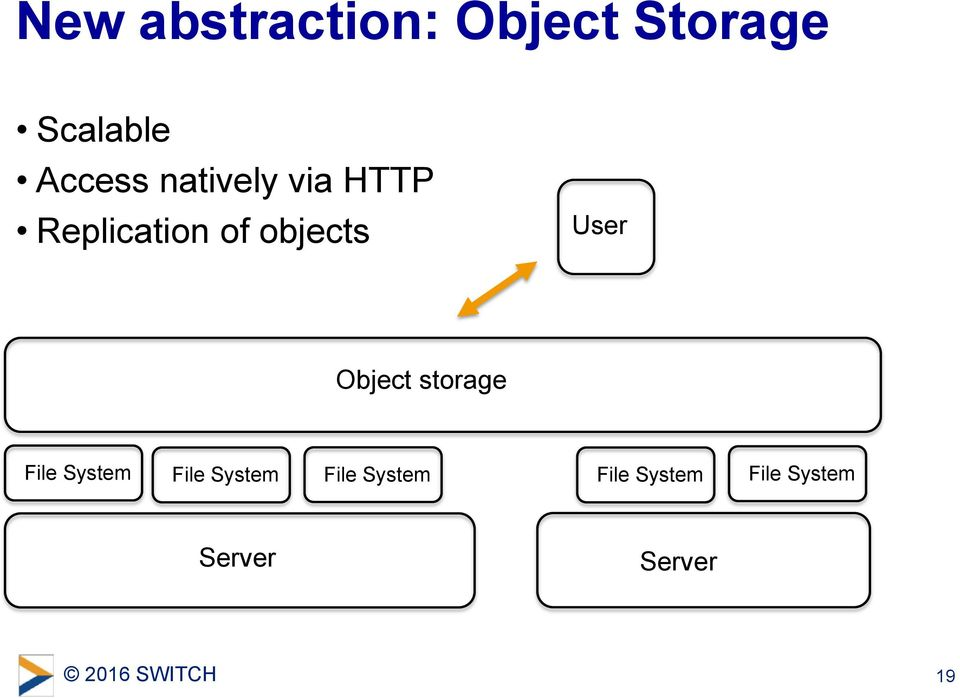 objects User Object storage File System File