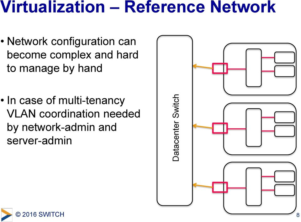 to manage by hand In case of multi-tenancy VLAN