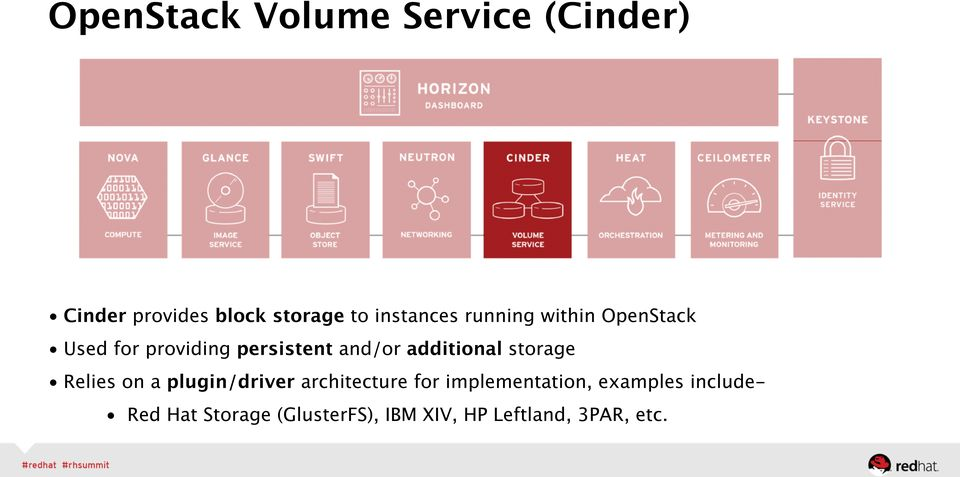additional storage Relies on a plugin/driver architecture for
