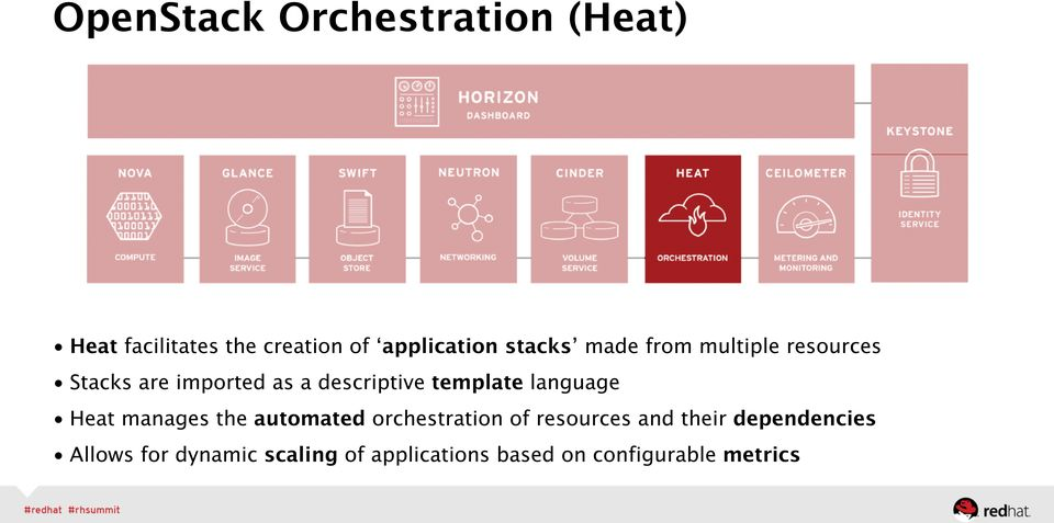 template language Heat manages the automated orchestration of resources and