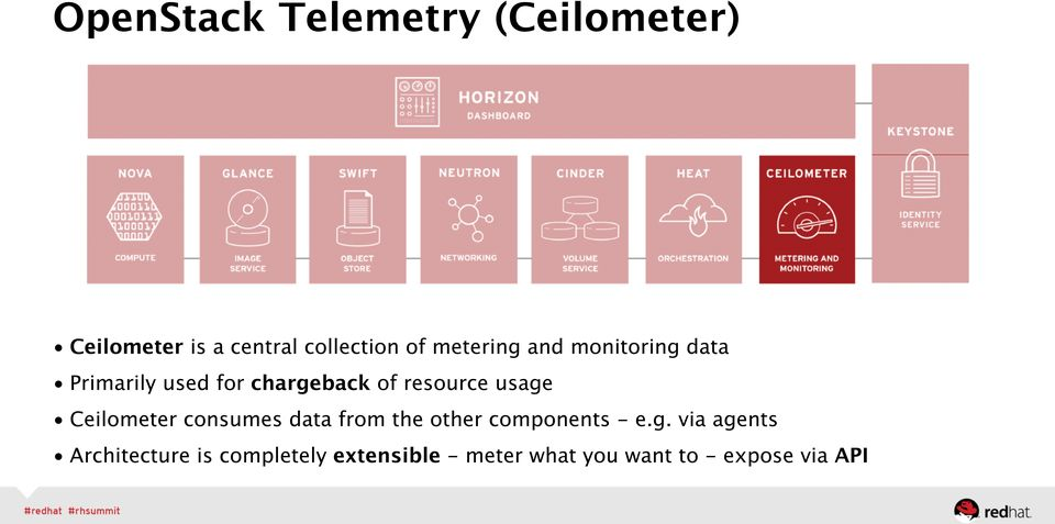 usage Ceilometer consumes data from the other components - e.g. via