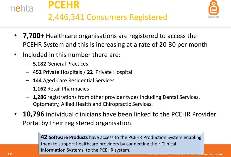 Optometry, Allied Health and Chiropractic Services. 10,796 individual clinicians have been linked to the PCEHR Provider Portal by their registered organisation.