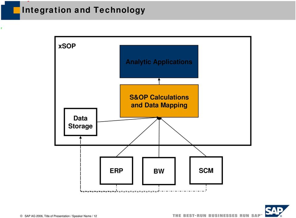 Calculations and Data Mapping ERP BW SCM