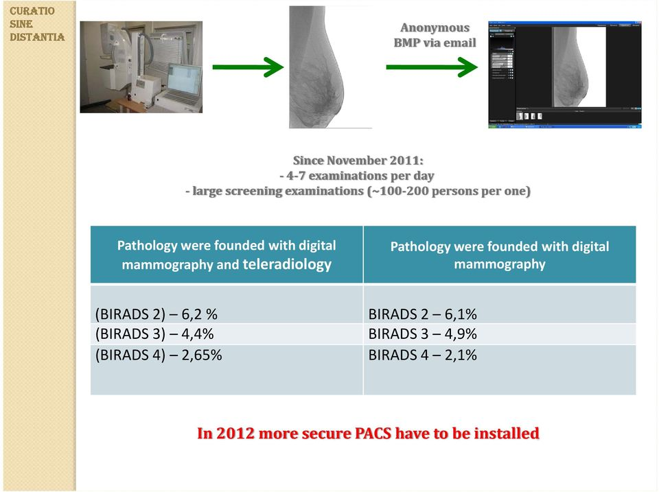 teleradiology Pathology were founded with digital mammography (BIRADS 2) 6,2% BIRADS 2 6,1%