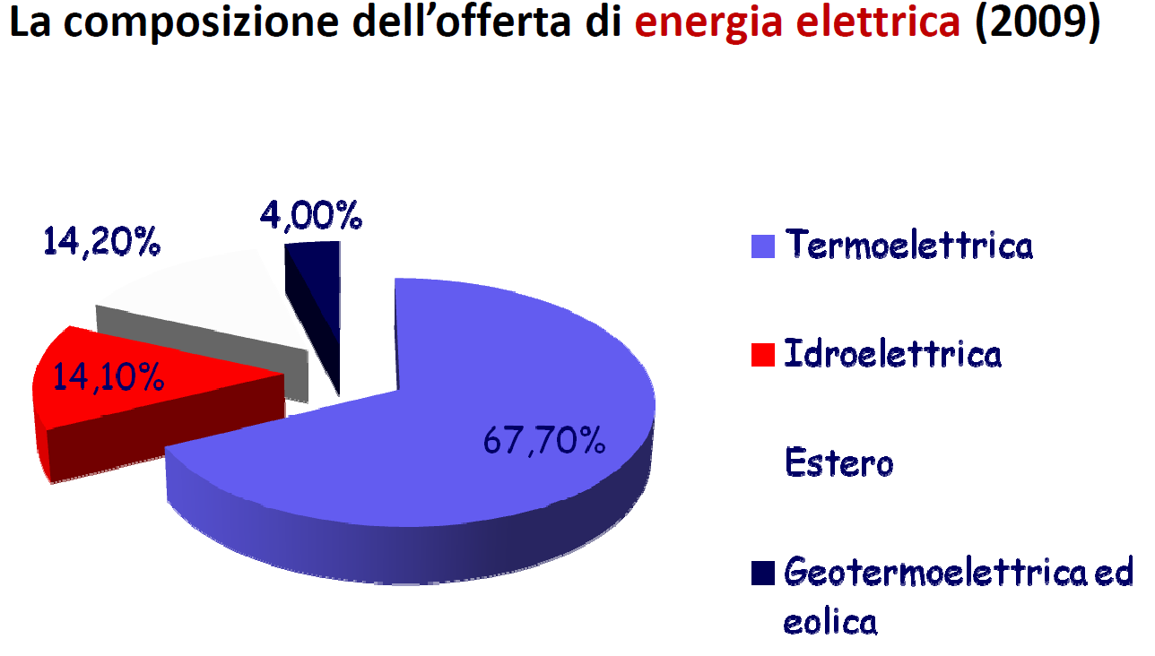 4.2 Italian energetic combination Composition of Italian energy sources combination shows a definite unbalance with regard to oil products and natural gas, that in 2006 represented almost 80% of
