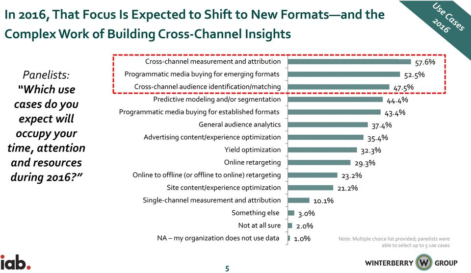 Cross channel measurement and attribution Programmatic media buying for emerging formats Cross channel audience identification/matching Predictive modeling and/or segmentation Programmatic media