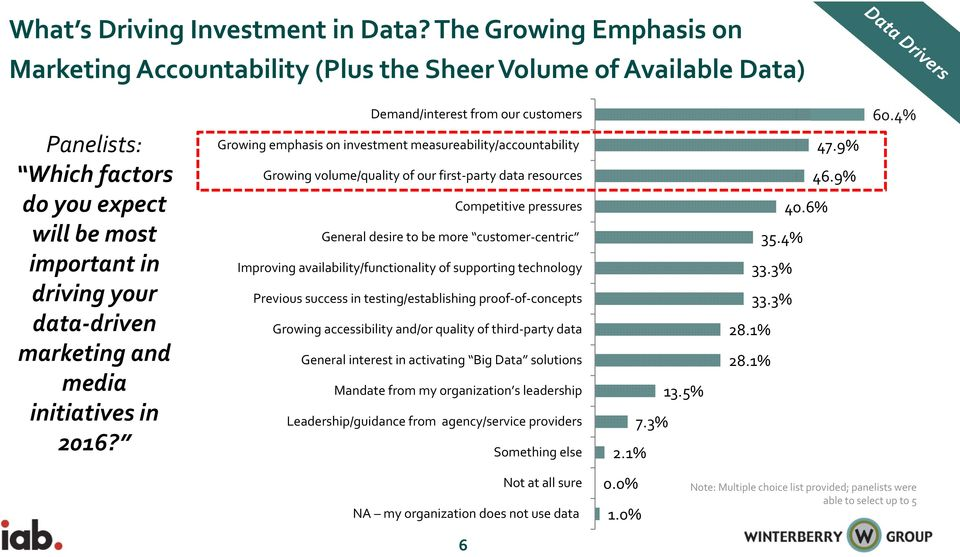 Growing emphasis on investment measureability/accountability Growing volume/quality of our first party data resources Competitive pressures General desire to be more customer centric Improving