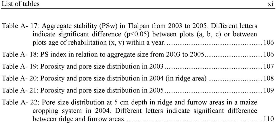 ..106 Table A- 19: Porosity and pore size distribution in 2003...107 Table A- 20: Porosity and pore size distribution in 2004 (in ridge area).