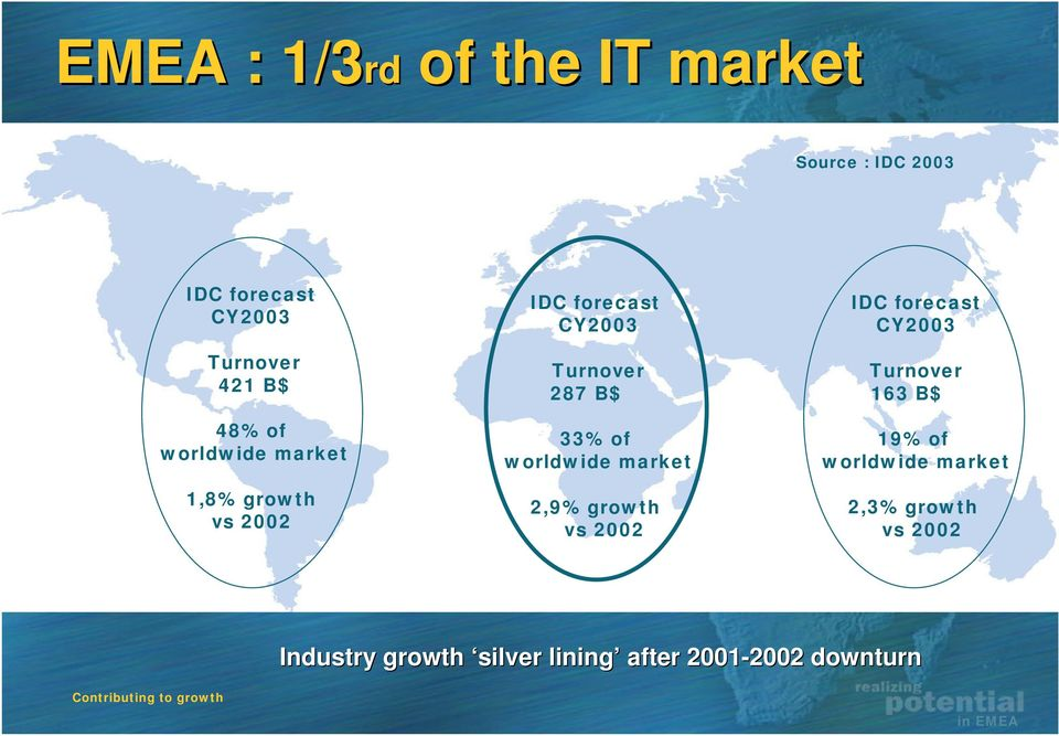 market 2,9% growth vs 2002 IDC forecast CY2003 Turnover 163 B$ 19% of worldwide market 2,3%