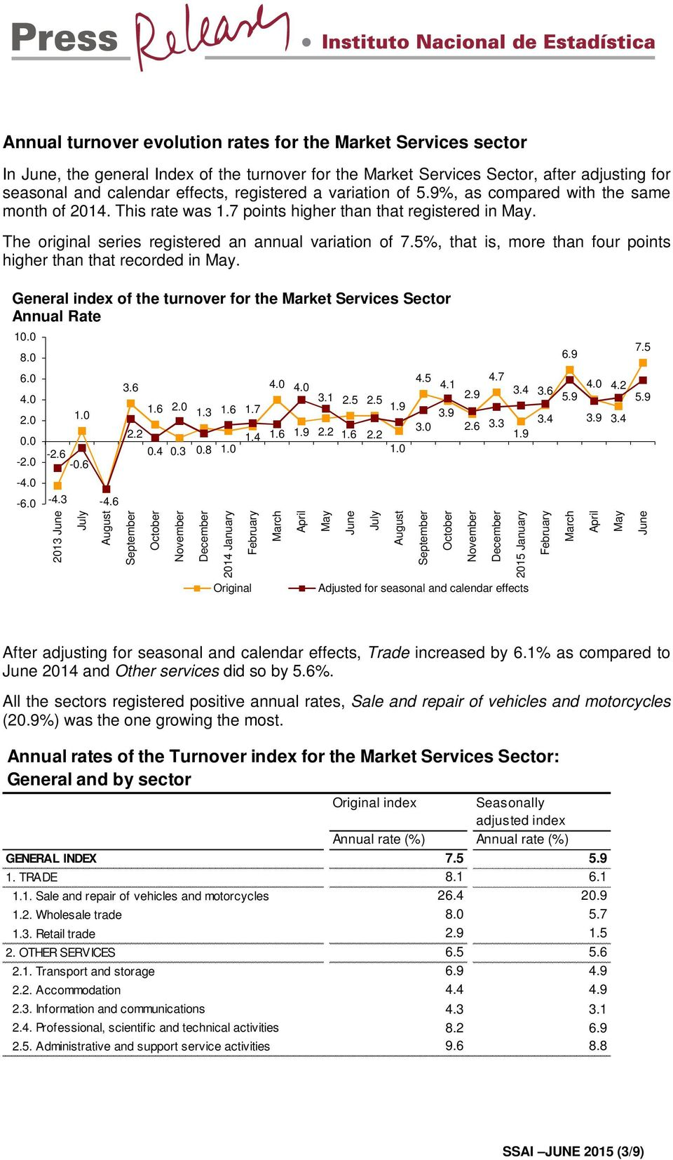 5%, that is, more than four points higher than that recorded in May. General index of the turnover for the Market Services Sector Annual Rate 1 8.0 6.9 7.5 6.0 2.0-2.0 3.6 1.6 1.0 2.2-2.6 0.4-0.6 2.