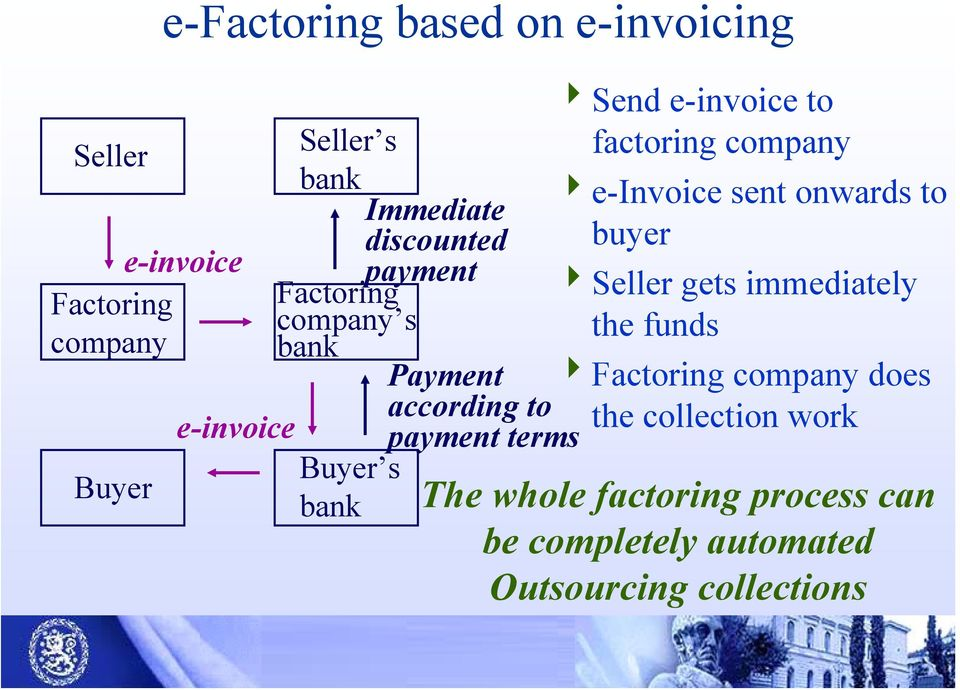 gets immediately company s the funds bank Payment 4Factoring company does according to e-invoice the