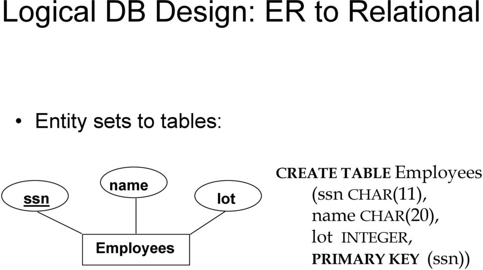 lot CREATE TABLE Employees (ssn CHAR(11),