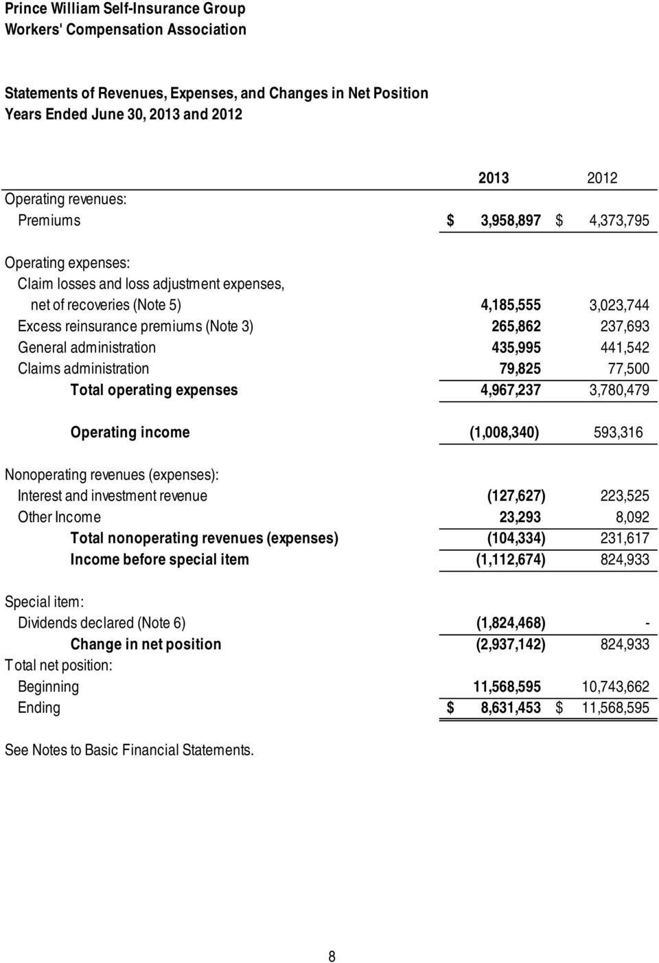 441,542 Claims administration 79,825 77,500 Total operating expenses 4,967,237 3,780,479 Operating income (1,008,340) 593,316 Nonoperating revenues (expenses): Interest and investment revenue