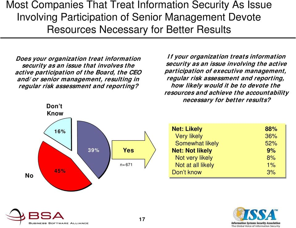 Don t Know 4% If your organization treats information security as an issue involving the active participation of executive management, regular risk assessment and reporting, how likely would it