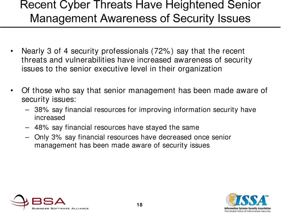 senior management has been made aware of security issues: 38% say financial resources for improving information security have increased 48% say