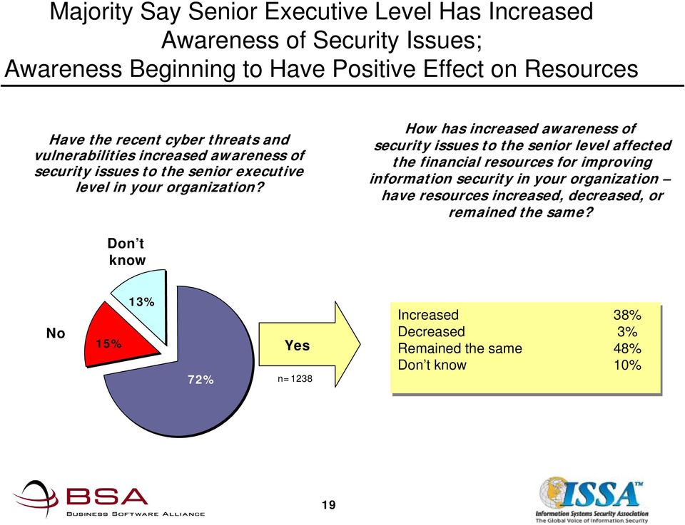 Don t know 4% How has increased awareness of security issues to the senior level affected the financial resources for improving information security