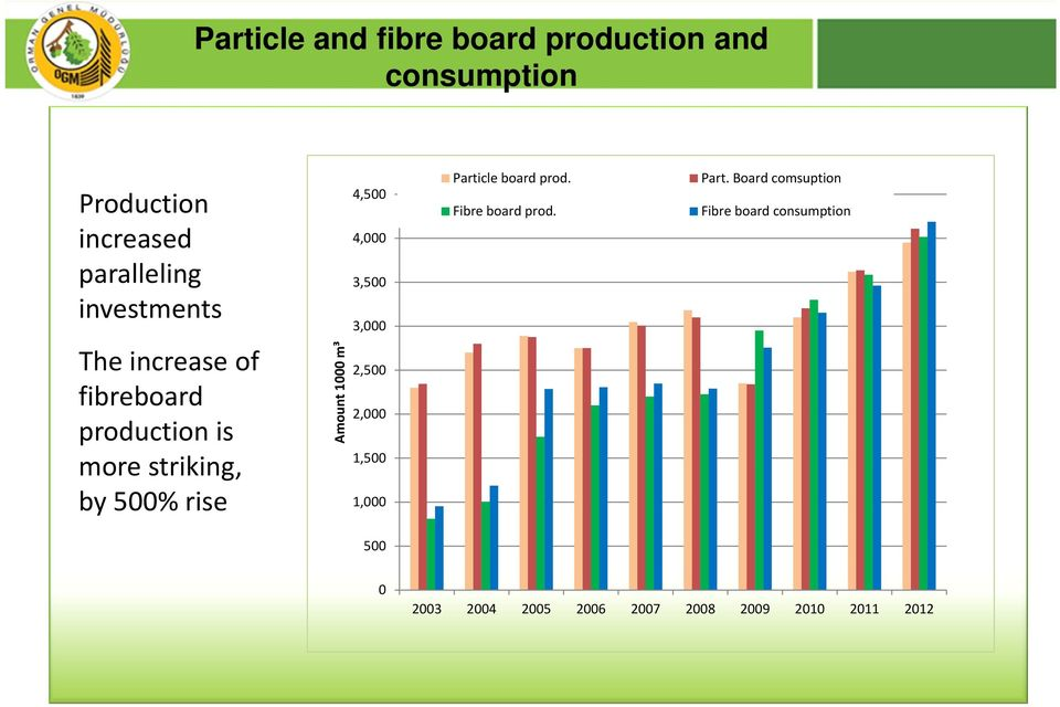 production is more striking, by 5% rise Amount 1 m³ 4,5 4, 3,5 3, 2,5 2, 1,5 1, Particle board