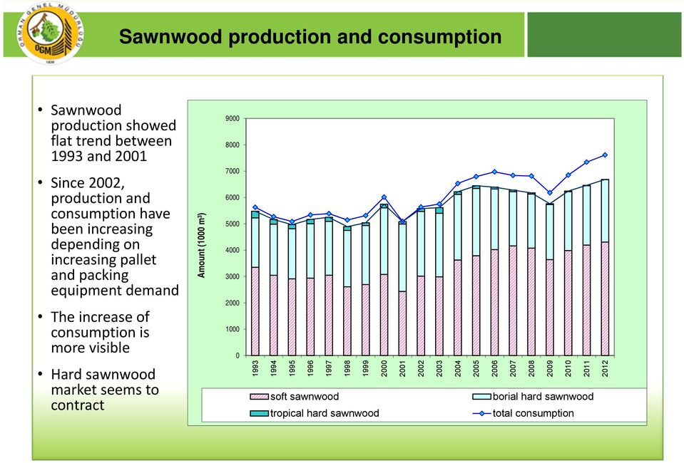consumption is more visible Hard sawnwood market seems to contract Amount (1 m³) 9 8 7 6 5 4 3 2 1 1993 1994 1995 1996