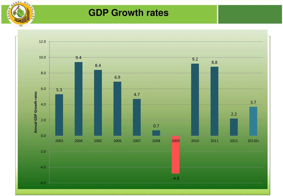 6.9 Annual GDP Growth rates 6. 4. 2.. 5.3 4.7 3.7 2.