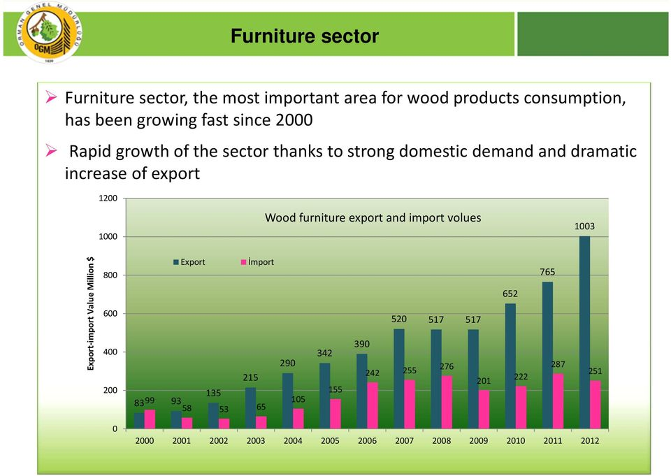Wood furniture export and import volues 13 Export import Value Million $ 8 6 4 2 Export İmport 215 135 8399