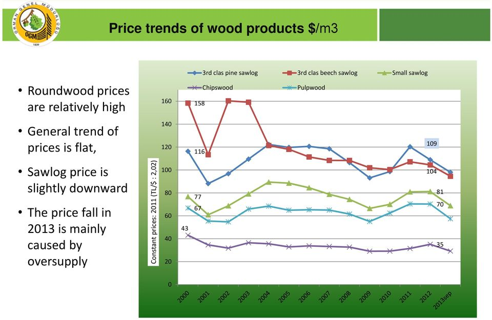 Chipswood Pulpwood 158 19 116 Sawlog price is slightly downward The price fall in 213