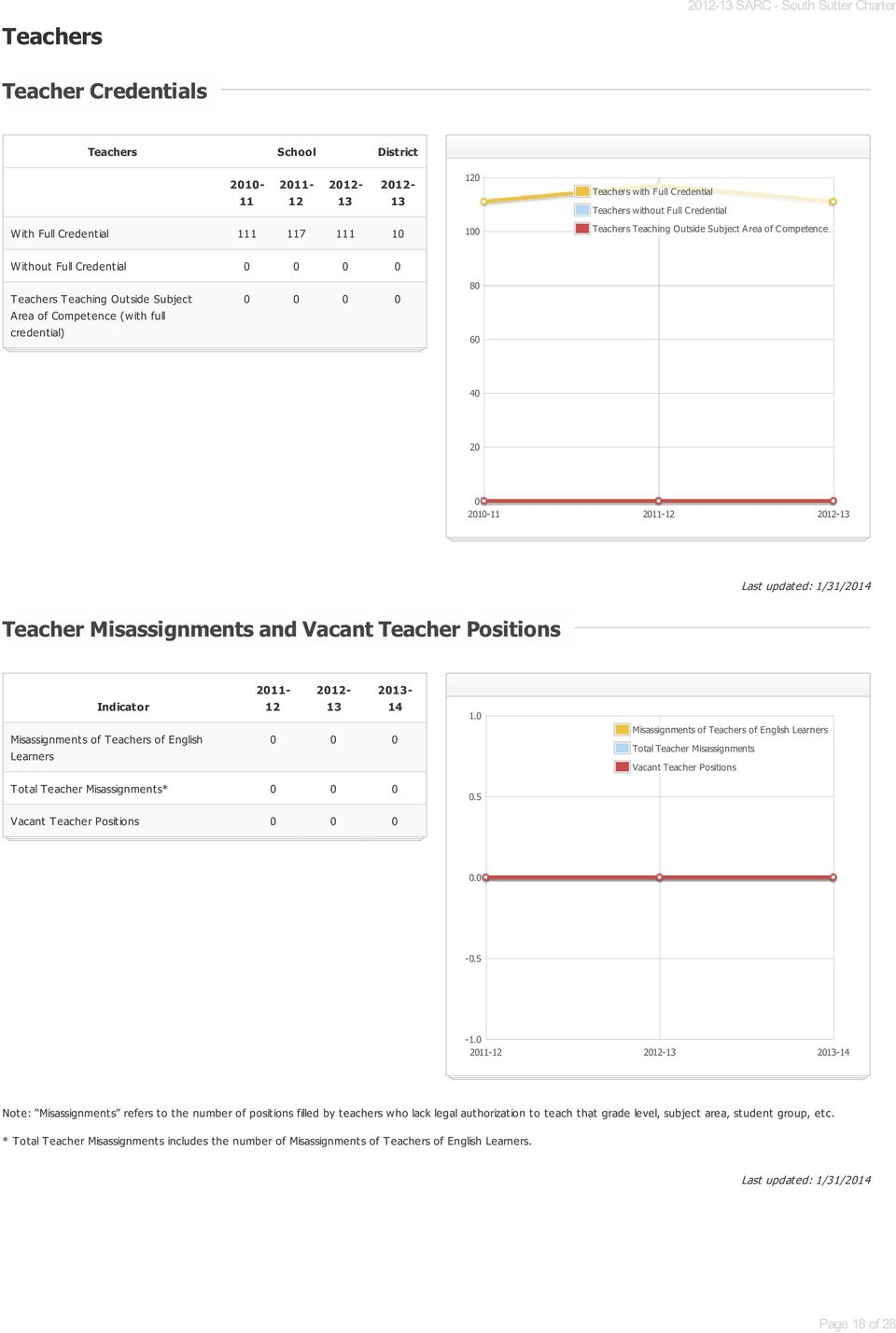 2010-11 2011-12 2012-13 Teacher Misassignments and Vacant Teacher Positions Teacher Misassignments and Vacant Teacher Positions Indicator Misassignments of Teachers of English Learners 2011-12