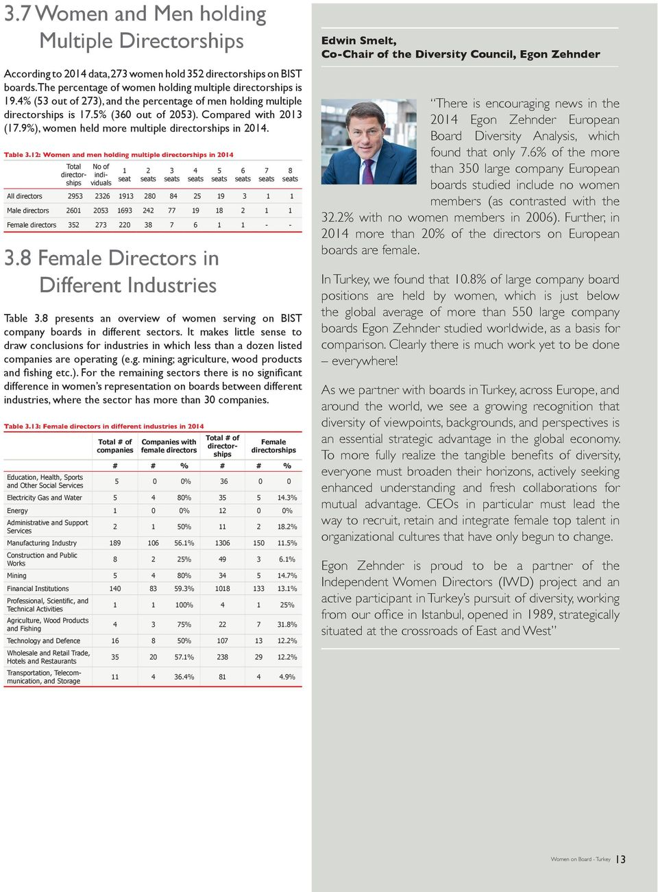 12: Women and men holding multiple directorships in 2014 Total directorships No of individuals 1 seat 2 3 4 5 6 7 All directors 2953 2326 1913 280 84 25 19 3 1 1 Male directors 2601 2053 1693 242 77
