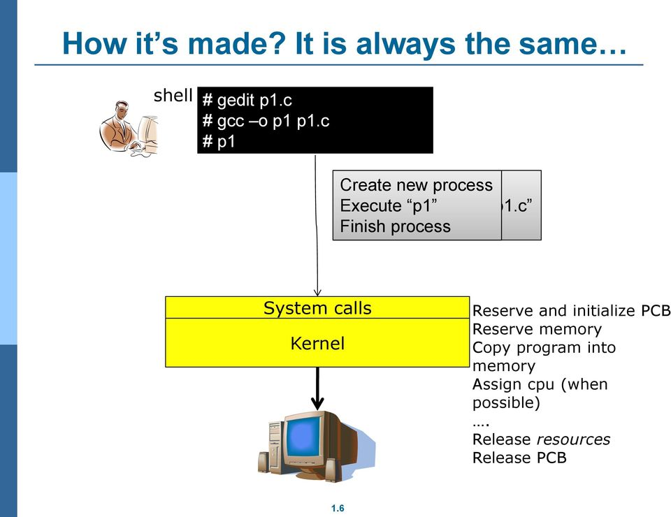 c Finish process System calls Kernel Reserve and initialize PCB Reserve