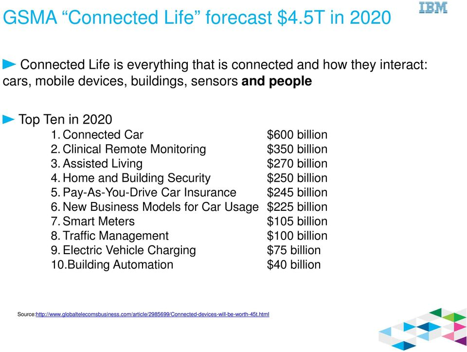 Connected Car $600 billion 2. Clinical Remote Monitoring $350 billion 3. Assisted Living $270 billion 4. Home and Building Security $250 billion 5.