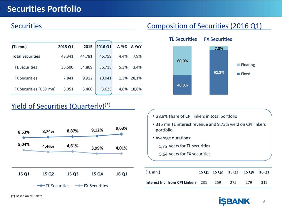 625 4,8% 18,8% 40,0% Yield of Securities (Quarterly) (*) 8,53% 8,74% 8,87% 9,12% 9,63% 5,04% 4,46% 4,61% 3,99% 4,01% 28,9% share of CPI linkers in total portfolio 315 mn TL interest revenue and 9.