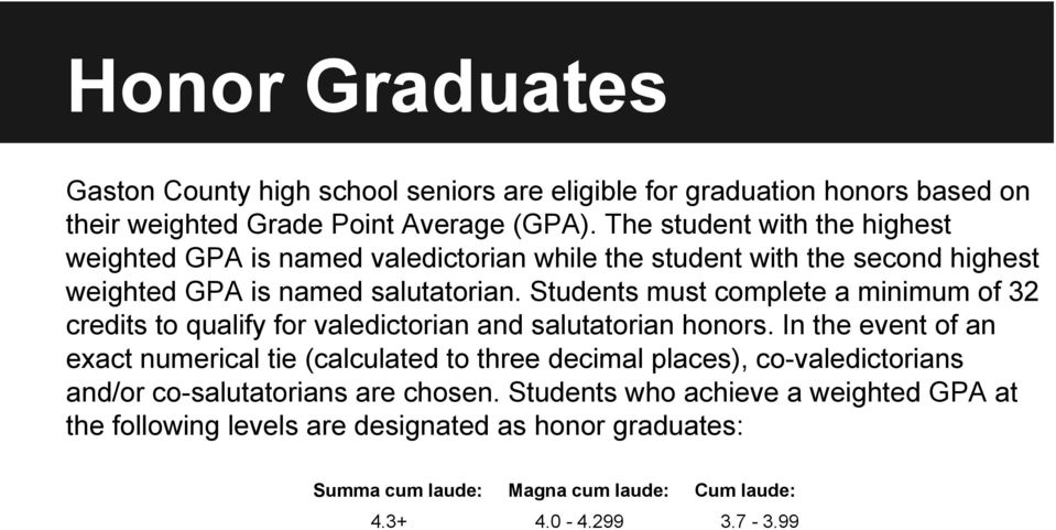 Students must complete a minimum of 32 credits to qualify for valedictorian and salutatorian honors.