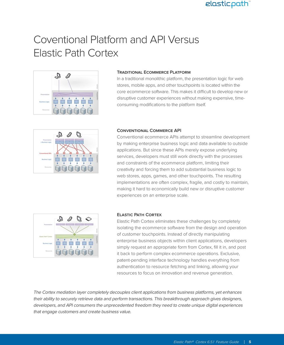 Conventional Commerce API Conventional ecommerce APIs attempt to streamline development by making enterprise business logic and data available to outside applications.