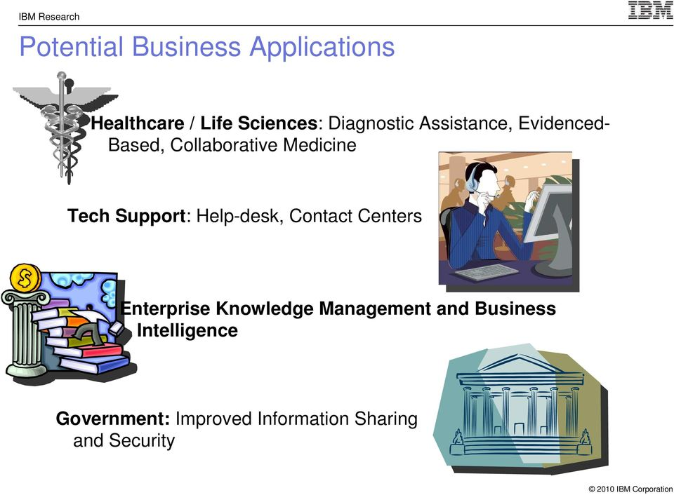 Support: Help-desk, Contact Centers Enterprise Knowledge Management