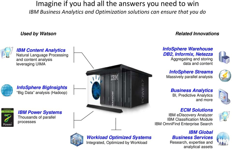 Informix, Netezza Aggregating and storing data and content InfoSphere Streams Massively parallel analysis Business Analytics BI, Predictive Analytics and more ECM Solutions IBM ediscovery
