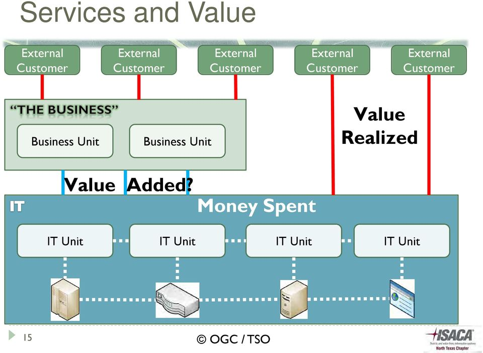 External Customer Business Unit Business Unit Value