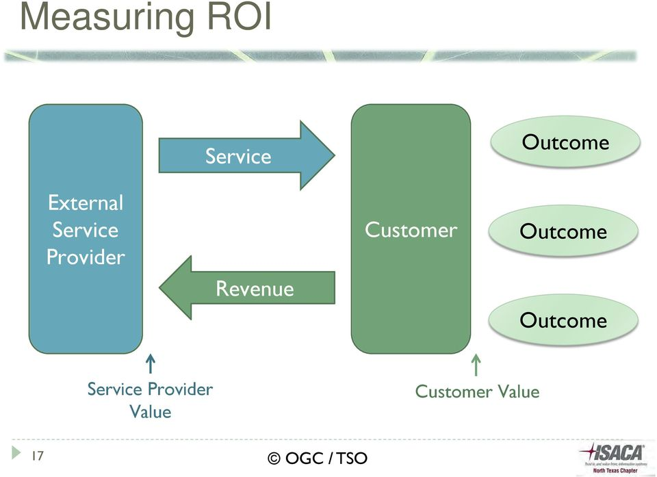 Revenue Customer Outcome Outcome