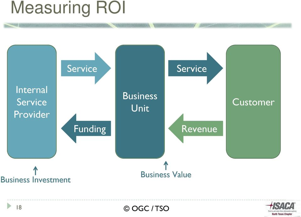 Funding Business Unit Revenue